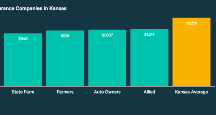 Compare Auto Insurance Quotes In Kansas