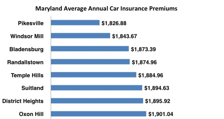 Compare Maryland Auto Insurance Quotes Online