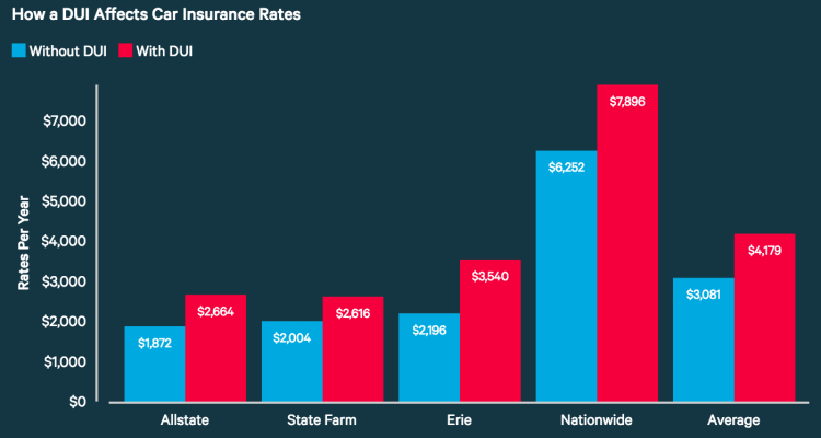 Why Do Auto Insurance Rates Increase?