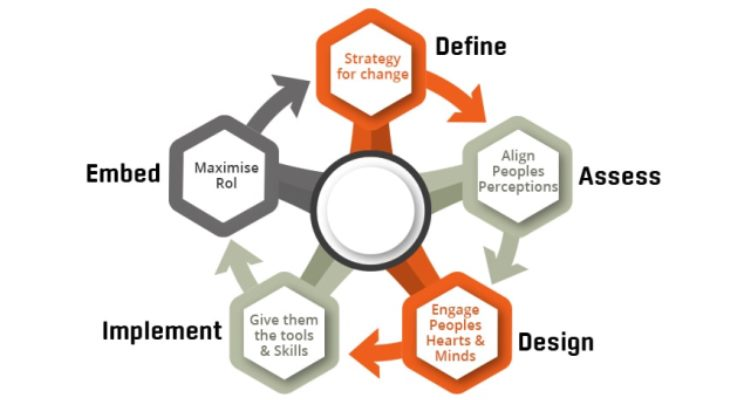 Defining the Process prior Implementing It