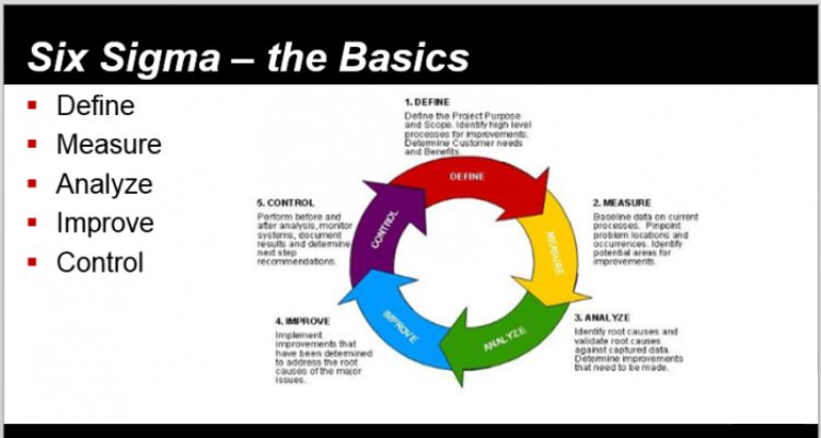 Embracing Six Sigma Approach to Business Performance Management