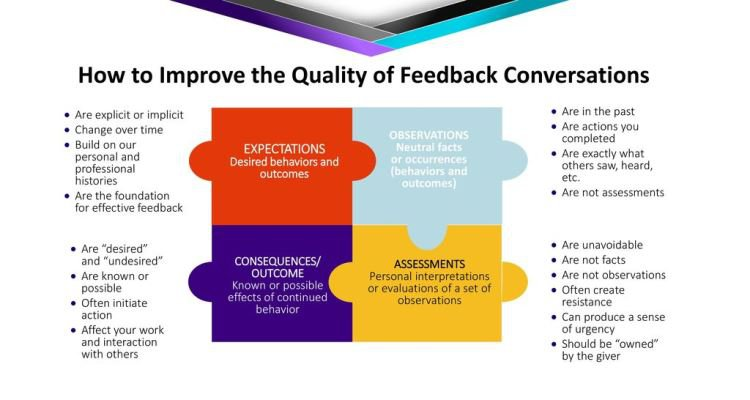Effective Performance Feedback – Essential Communication Protocols in Performance Management