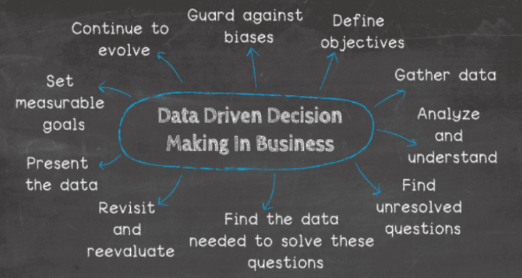Key Decision Making - Strategic in Business Performance Management