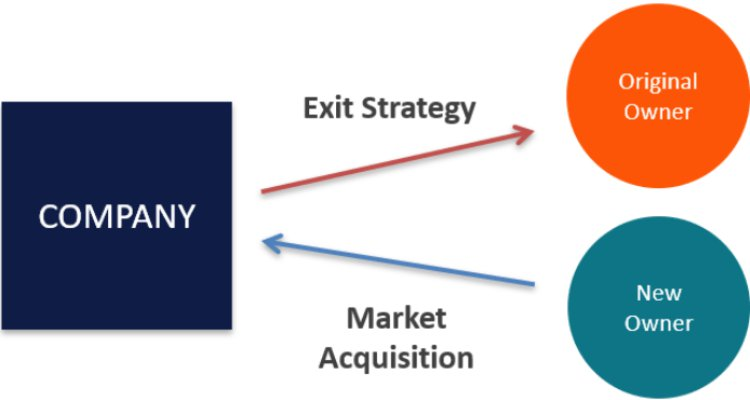 Effective Planning In Your Business Exit Profit Strategy