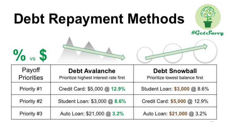 Revisit Your Loan Portfolio and Prioritise Your Debt