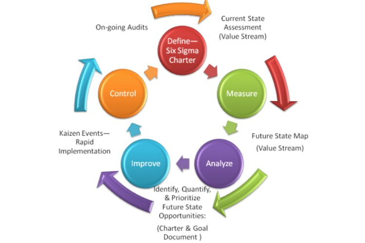 Six Sigma Approach Business Performance Management